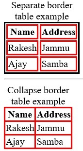 How to make borders collapse in CSS?, www.programmingtutorial.in