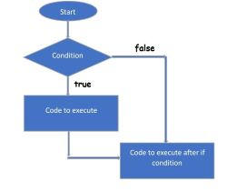 If condition in c programming language, www.programmingtutorial.in