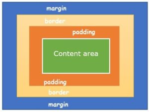 margins in CSS