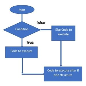 if...else statement, www.programmingtutorial.in